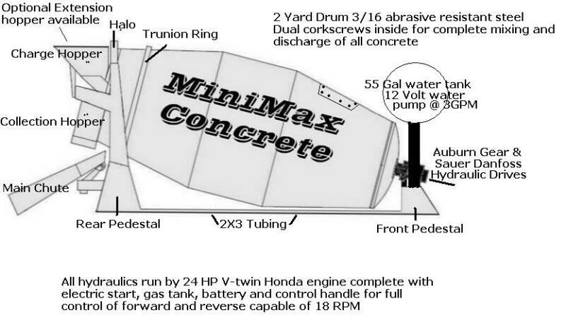 New_Mixer_Details mini max concrete